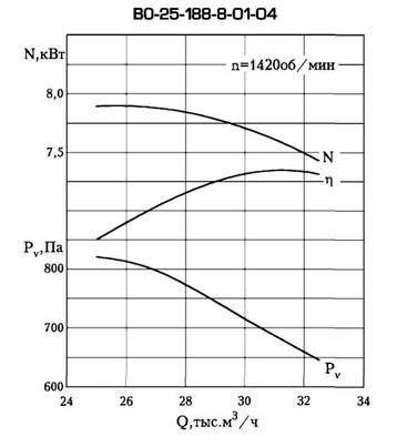Осевые вентиляторы для подпора воздуха ВО 14-320.